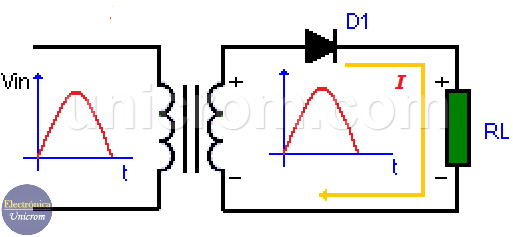 Rectificador de media onda - Rectificador de 1/2 onda, diodo polarizado en directo
