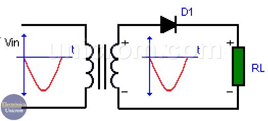 Rectificador de 1/2 onda, diodo polarizado en inversa