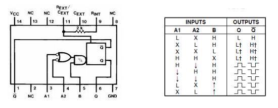 Configuración interna y tabla de verdad del 74121