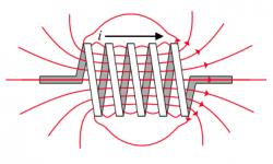 Inductancia, Campo magnético, Fuerza contraelectromotriz (fcem)