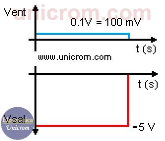 Entrada y salida de un amplificador operacional inversor en corriente directa