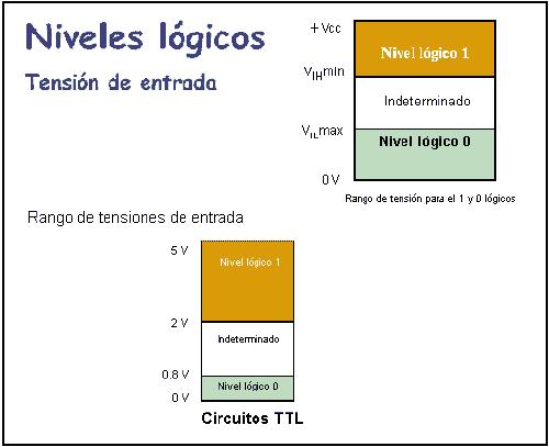 Tensión de entrada en circuitos TTL - Niveles lógicos