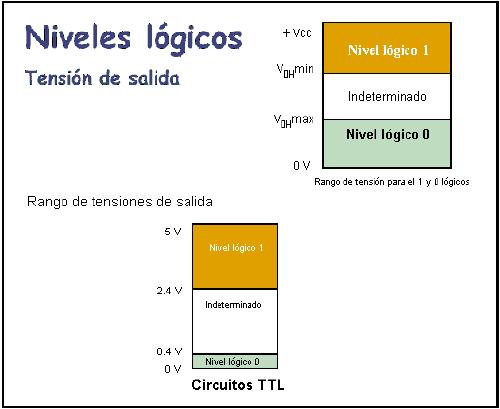Tensión de salida en circuitos TTL - Niveles lógicos