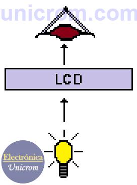 Display LCD (Display de Cristal Líquido), modo transmisor - Modos de visualización del Display LCD