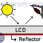 Modos de visualización del Display LCD