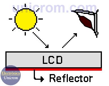 Display LCD (Display de Cristal Líquido), modo reflector - Modos de visualización del Display LCD