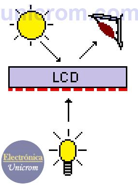 Display LCD (Display de Cristal Líquido), modo transflector - Modos de visualización del Display LCD