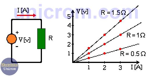 Ley de Ohm para tres resistencias / resistores diferentes