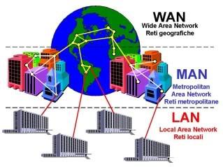Tipos de redes: Redes LAN, Redes MAN, Redes WAN
