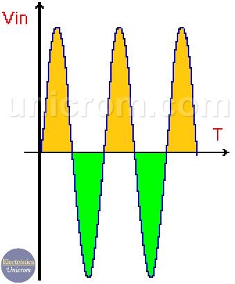 Señal de entrada de Amplificador contrafásico o Push - Pull