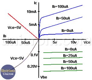 Curva característica estática - Amplificadores clase A