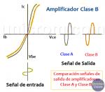 Amplificadores Clase B – Generalidades