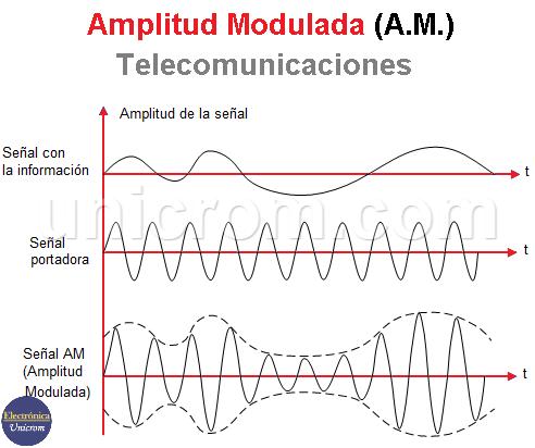 Amplitud Modulada (A.M.)