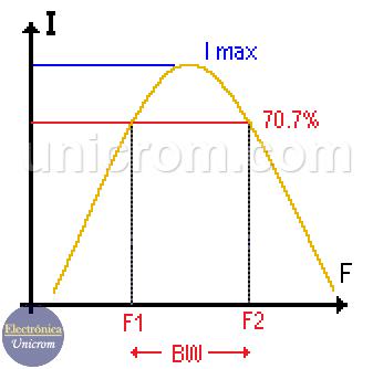 Ancho de banda de un circuito RLC serie - Circuito RLC serie - Resonancia en circuito RLC serie