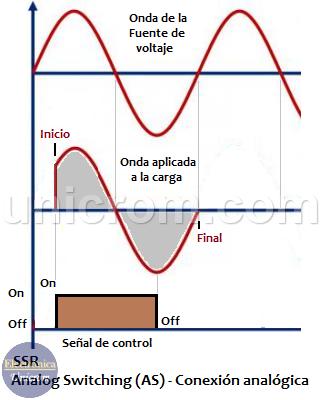 Analog Switching SSR / AS (Conexión analógica)