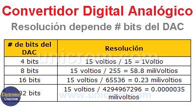 Resolución depende del # de bits - Convertidor Digital - Analógico (CDA)