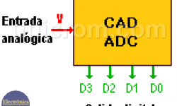 Convertidor Analógico Digital. CAD - ADC