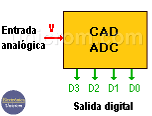 CAD / ADC - Convertidor Analógico-Digital