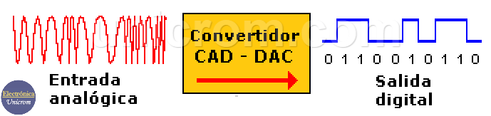 ADC - Convertidor Analógico Digital - CAD