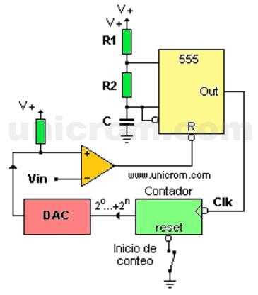 Convertidor Analógico Digital (CAD) con DAC, comparador, contador y 555 - Electrónica Unicrom