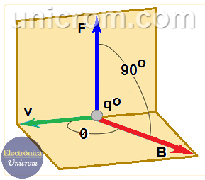 Vector de campo magnético - Relación entre la Fuerza, el campo magnético y una carga que viaja a una velocidad constante