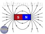 Campo magnético – Líneas de campo magnético
