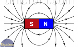 Campo magnético - Líneas de campo magnético