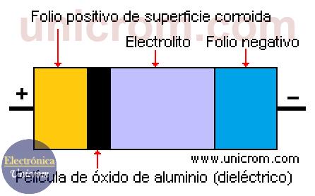 Condensador electrolítico / Capacitor electrolítico - composición interna
