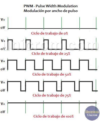 Ciclos de trabajo - Modulación por ancho de pulso - PWM