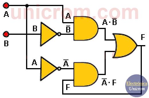 Circuitos secuenciales - Ejemplo