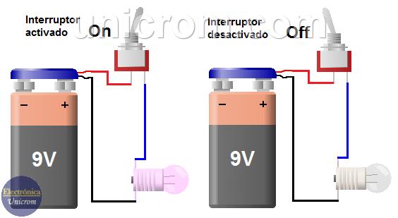 Circuitos lógicos.