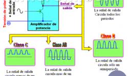 Amplificadores de Potencia: clasificación, clase A, B, AB, C