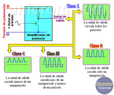 innovative design famous brand detailed pictures Amplificadores de Potencia: clasificación, clase A, B, AB, C ...