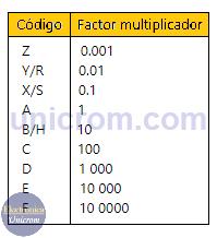 Factor multiplicador del código de resistencias SMD el sistema EIA-96