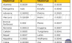 Variación de la resistencia de un material con la temperatura