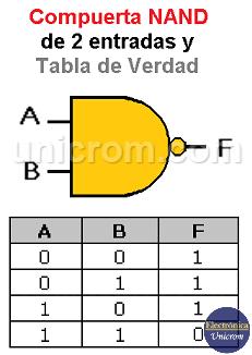 Compuerta NAND 2 entradas y Tabla de verdad