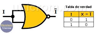 Compuerta NOT creada con una compuerta lógica NOR de 2 entradas, y su tabla de verdad