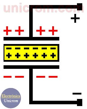 El dieléctrico aumenta la capacitancia del capacitor - Condensador en CC (DC)
