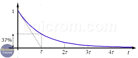 Constante de Tiempo en circuitos RL y RC (Voltaje y corriente disminuyen)