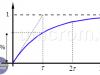 Constante de Tiempo en Circuitos RL y RC