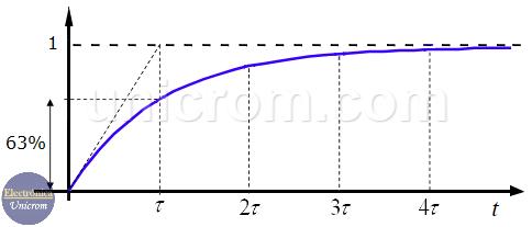 Constante de Tiempo en circuitos RL y RC (Voltaje y corriente aumentan)