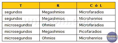 Unidades en Constantes de tiempo en circuitos RL y RC
