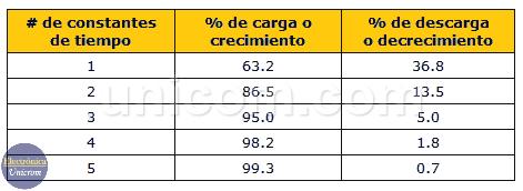 Constantes de tiempo - Porcentajes de carga