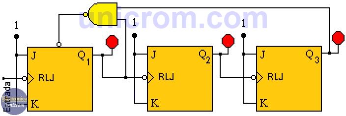 Contador con detención de cuenta con FF tipo T, implementado con FF JK y una compuerta NAND - Contador asincrónico con Flip-Flop T