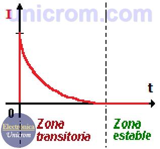 Corriente transitoria en un condensador cuando se conecta a una batería (fuente de corriente continua (CC)