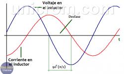 El inductor o bobina y las corrientes continua y alterna, factor de calidad