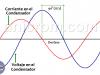 Condensador en AC – Capacitor y la corriente alterna