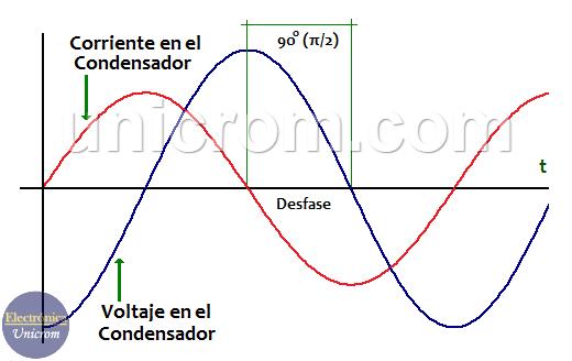 La corriente adelanta al voltaje en 90° en un capacitor / condensador - Condensador en AC