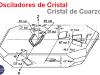 Osciladores de cristal – Circuito equivalente, Impedancia