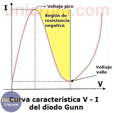 Curva característica V-I del diodo Gunn